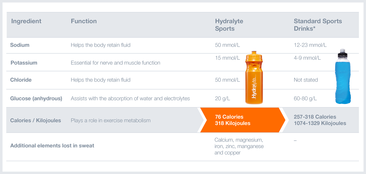 Hydralyte Sports Product comparison chart
